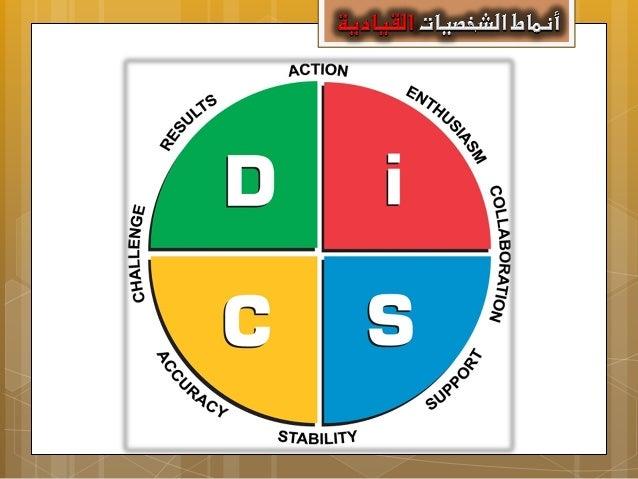 التفسري Cerebral Mode A D B A Left Mode Limbic Mode B C D C Right Mode Dاألمين األعلى ختيل تركيب كلية صورة B...