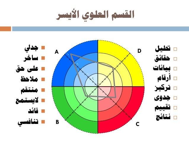 للدماغ خمتلفة لغات D CB A حقيقة حلم حفاظ حس D CB A أرقام تقريبي تقييم حتسس D CB A أرباح تنوع ال...
