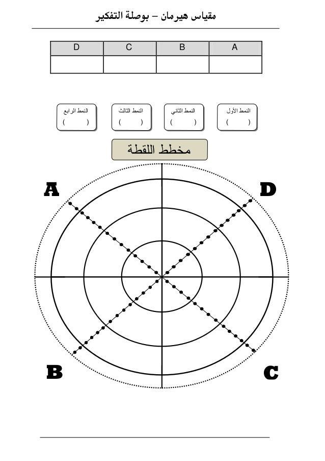 أسئلة مقياس هيرمان Slide 3