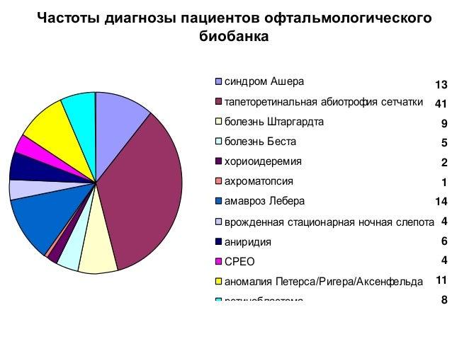 www.oftalmic.ru/test-list.pdf www.oftalmic.ru/panels-price.pdf www.oftalmic.ru/ngs-panels.pdf