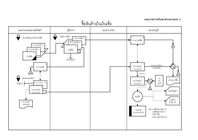 ผังทางเดินเอกสาร Slide 2