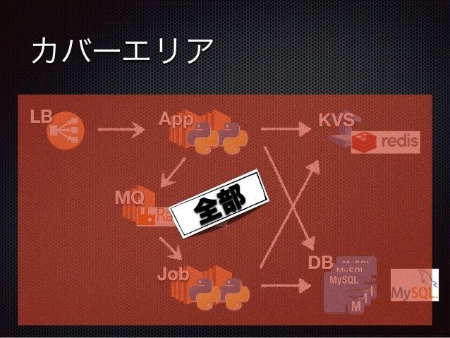 カバーエリア DB LB App KVS MQ Job 全部