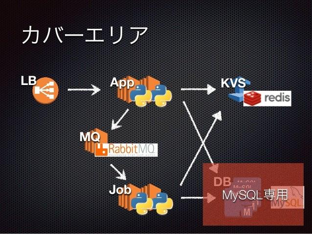 カバーエリア DB LB App KVS MQ Job MySQL専用