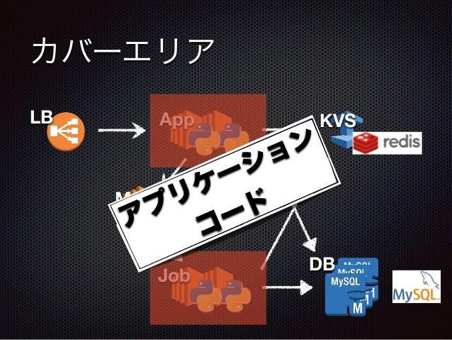 カバーエリア DB LB App KVS MQ Job アプリケーション コード