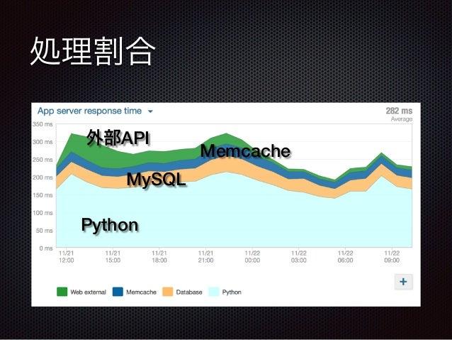 処理割合 Python 外部API Memcache MySQL
