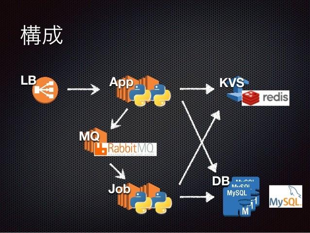 構成 DB LB App KVS MQ Job