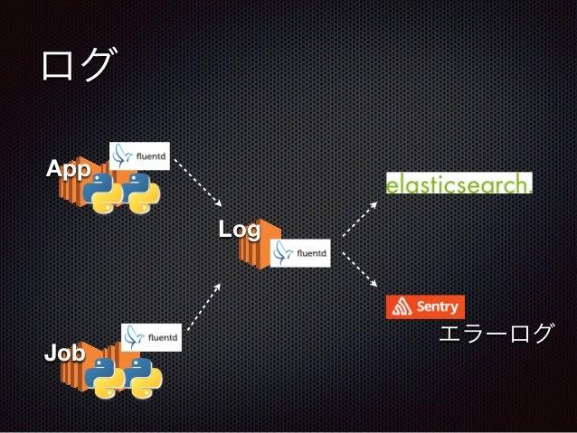 App ログ Job エラーログ Log