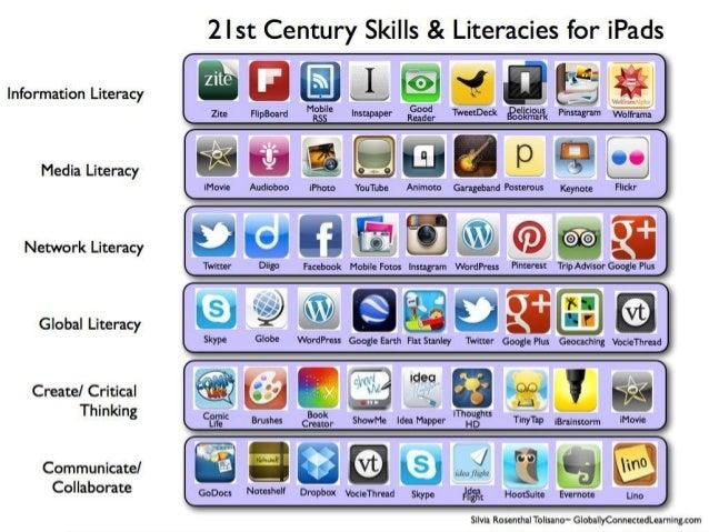 21st Century Skills and Social Media