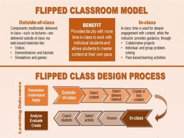 Flipped Classroom www.prachyanun Prachyanu n Nilsook, Ph.D.