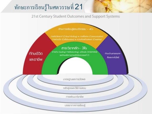 ทักษะการเรียนรู้ในศตวรรษที่ 21 www.prachyanun.com Prachyanun Nilsook, Ph.D.