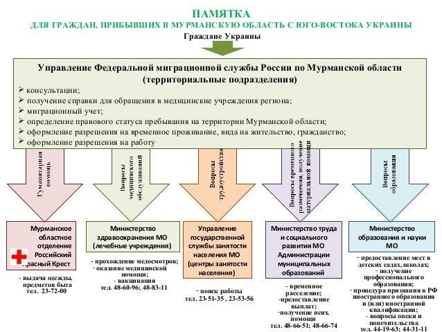 Министерство здравоохранения МО (лечебные учреждения) Управление государственной службы занятости населения МО (центры зан...