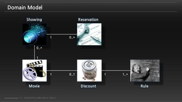 13 / 객체지향적인 도메인 레이어 구축하기 Domain Model Movie Discount Rule 1 0..1 1 1..* 1 0..* 1 0..* Showing Reservation