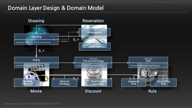 14 / 객체지향적인 도메인 레이어 구축하기 Movie Discount Rule 1 0..1 1 1..* 1 0..* 1 0..* Showing Reservation Domain Layer Design & Domain ...