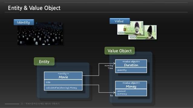 22 / 객체지향적인 도메인 레이어 구축하기 Value Object Entity <<value object>> Duration quantity <<value object>> Money amount currency <<e...