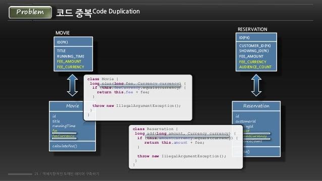 24 / 객체지향적인 도메인 레이어 구축하기 코드 중복Code DuplicationProblem Movie id title runningTime fee feeCurrency calculateFee() Reservatio...