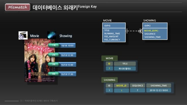 33 / 객체지향적인 도메인 레이어 구축하기 데이터베이스 외래키Foreign KeyMismatch Movie Showing 1회 10/18 10:00 2회 10/18 12:30 3회 10/18 15:00 4회 10/18...