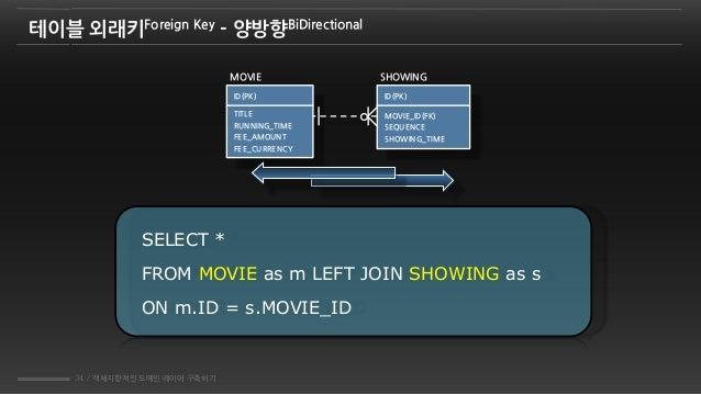 34 / 객체지향적인 도메인 레이어 구축하기 테이블 외래키Foreign Key - 양방향BiDirectional MOVIE SHOWING ID(PK) MOVIE_ID(FK) SEQUENCE SHOWING_TIME ID(...