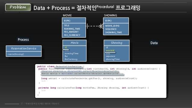 37 / 객체지향적인 도메인 레이어 구축하기 Data + Process = 젃차적인Procedural 프로그래밍Problem public class Showing { private Movie movie; public M...