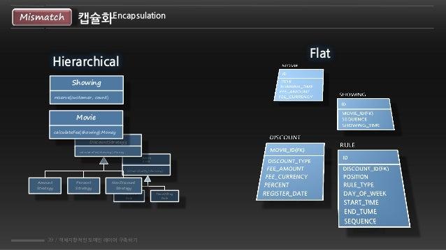 39 / 객체지향적인 도메인 레이어 구축하기 캡슐화EncapsulationMismatch {abstract} Rule isStatisfiedBy(showing) Sequence Rule TimeOfDay Rule Amo...