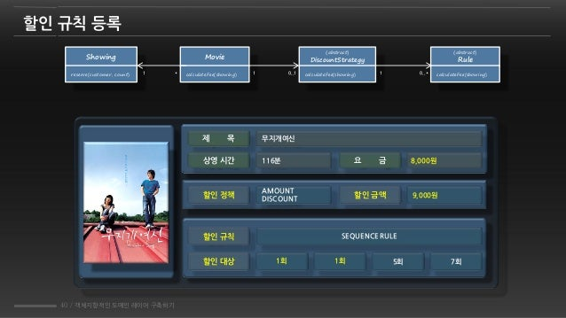 40 / 객체지향적인 도메인 레이어 구축하기 할인 규칙 등록 Movie calculateFee(showing) Showing reserve(customer, count) *1 {abstract} DiscountStrat...