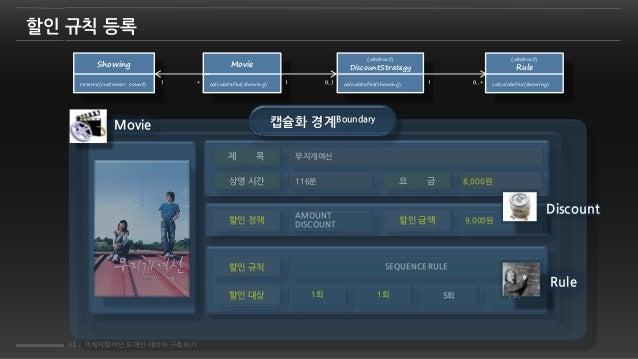 41 / 객체지향적인 도메인 레이어 구축하기 할인 규칙 등록 Movie calculateFee(showing) Showing reserve(customer, count) *1 {abstract} DiscountStrat...