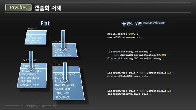 42 / 객체지향적인 도메인 레이어 구축하기 캡슐화 저해Problem Flat movie.setFee(8000); movieDAO.save(movie); DiscountStrategy strategy = new Amou...
