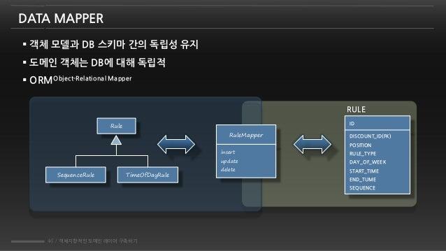46 / 객체지향적인 도메인 레이어 구축하기 DATA MAPPER  객체 모델과 DB 스키마 간의 독립성 유지  도메인 객체는 DB에 대해 독립적  ORMObject-Relational Mapper RULE ID ...