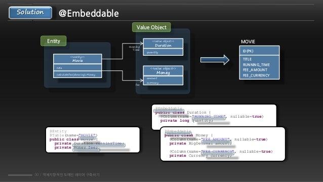 50 / 객체지향적인 도메인 레이어 구축하기 Solution @Embeddable Value Object Entity <<value object>> Duration quantity <<value object>> Mone...