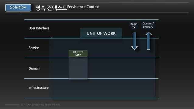 53 / 객체지향적인 도메인 레이어 구축하기 영속 컨텍스트Persistence ContextSolution UNIT OF WORK User Interface Service Domain Infrastructure Begi...