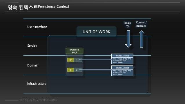 55 / 객체지향적인 도메인 레이어 구축하기 영속 컨텍스트Persistence Context UNIT OF WORK User Interface Service Domain Infrastructure IDENTITY MAP...