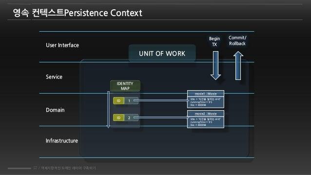 57 / 객체지향적인 도메인 레이어 구축하기 영속 컨텍스트Persistence Context UNIT OF WORK User Interface Service Domain Infrastructure IDENTITY MAP...