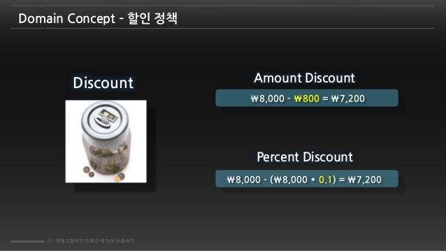 6 / 객체지향적인 도메인 레이어 구축하기 Domain Concept – 할인 정책 Amount Discount Percent Discount 8,000 - 800 = 7,200 8,000 – (8,000 * 0.1) ...
