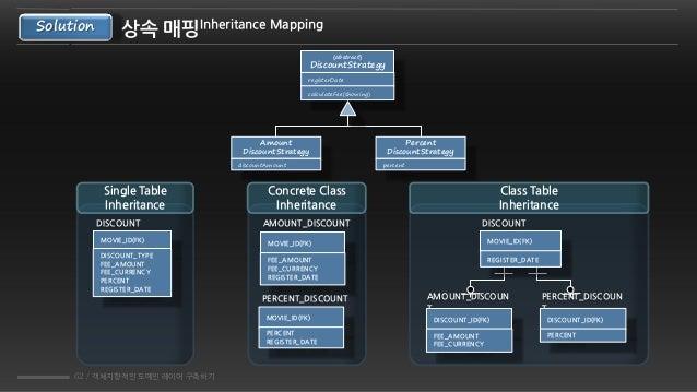 62 / 객체지향적인 도메인 레이어 구축하기 상속 매핑Inheritance MappingSolution {abstract} DiscountStrategy registerDate calculateFee(showing) P...