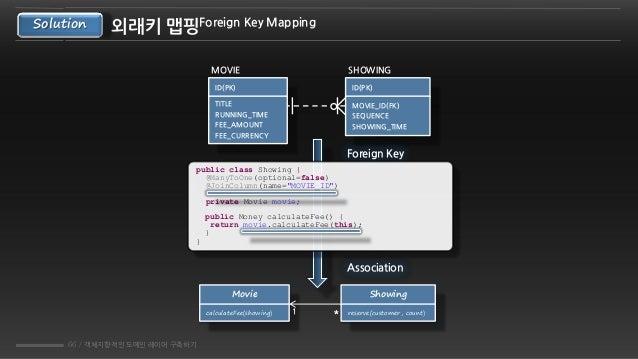 66 / 객체지향적인 도메인 레이어 구축하기 외래키 맵핑Foreign Key MappingSolution MOVIE SHOWING ID(PK) MOVIE_ID(FK) SEQUENCE SHOWING_TIME ID(PK) ...