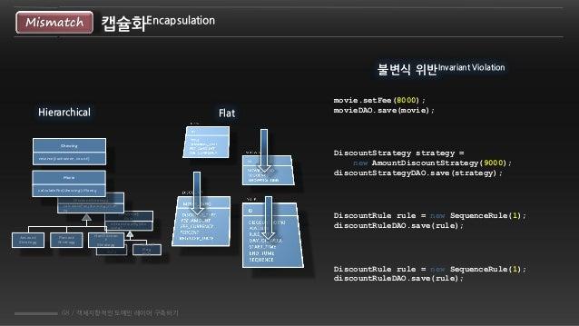 68 / 객체지향적인 도메인 레이어 구축하기 캡슐화EncapsulationMismatch Flat movie.setFee(8000); movieDAO.save(movie); DiscountStrategy strategy...