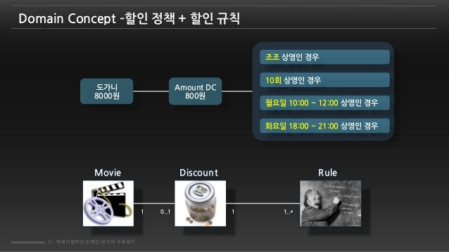 8 / 객체지향적인 도메인 레이어 구축하기 Domain Concept –할인 정책 + 할인 규칙 Movie Discount Rule 1 0..1 1 1..* 10회 상영인 경우 도가니 8000원 Amount DC 800...