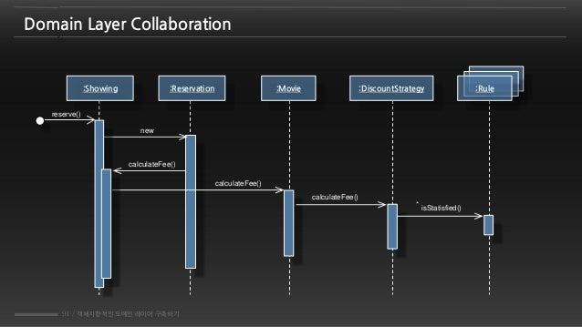 91 / 객체지향적인 도메인 레이어 구축하기 Domain Layer Collaboration :Reservation :Movie reserve() new :Showing calculateFee() calculateFee...