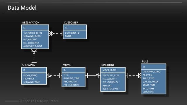 92 / 객체지향적인 도메인 레이어 구축하기 Data Model MOVIE ID TITLE RUNNING_TIME FEE_AMOUNT FEE_CURRENCY RESERVATION ID CUSTOMER_ID(FK) SHO...