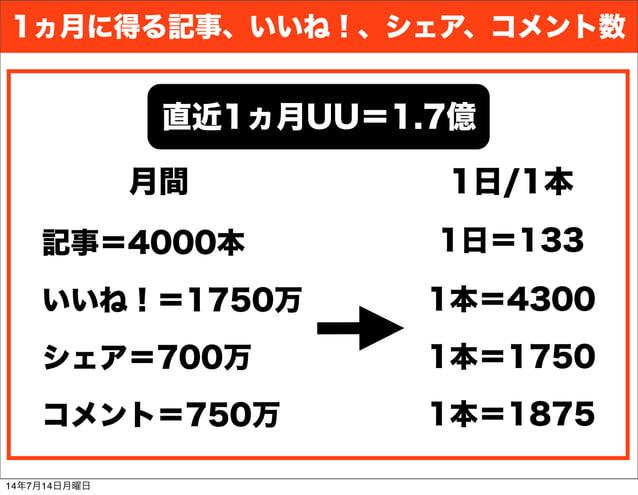記事=4000本 いいね!=1750万 シェア=700万 コメント=750万 1ヵ月に得る記事、いいね!、シェア、コメント数 月間 1日/1本 1日=133 1本=4300 1本=1875 1本=1750 直近1ヵ月UU=1.7億 14年7月1...