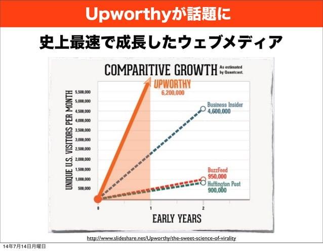 Upworthyが話題に http://www.slideshare.net/Upworthy/the-sweet-science-of-virality 史上最速で成長したウェブメディア 14年7月14日月曜日