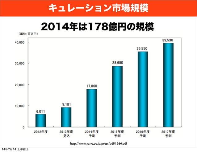 キュレーション市場規模 http://www.yano.co.jp/press/pdf/1264.pdf 2014年は178億円の規模 14年7月14日月曜日