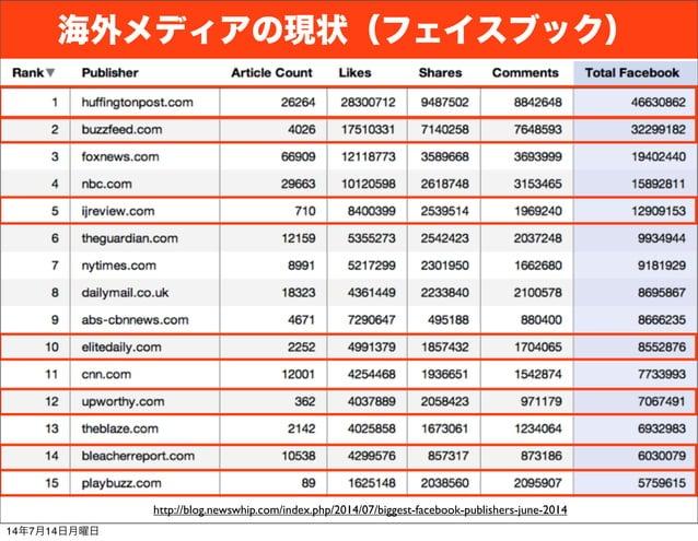 海外メディアの現状(フェイスブック) http://blog.newswhip.com/index.php/2014/07/biggest-facebook-publishers-june-2014 14年7月14日月曜日