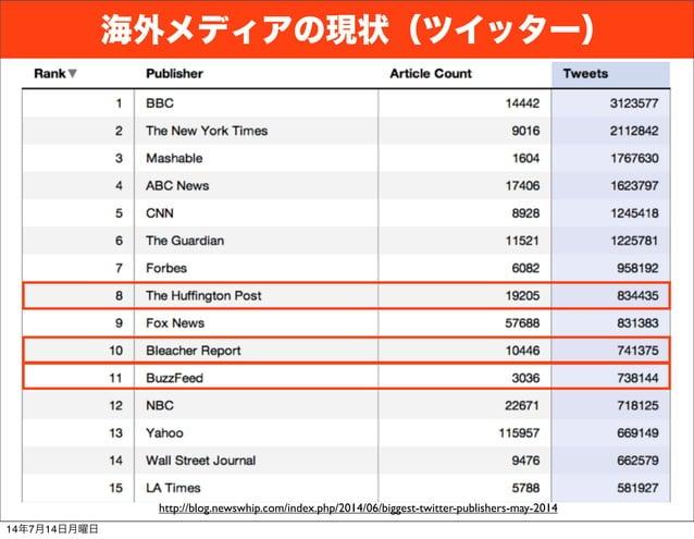 海外メディアの現状(ツイッター) http://blog.newswhip.com/index.php/2014/06/biggest-twitter-publishers-may-2014 14年7月14日月曜日