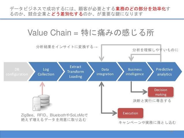 データビジネスで成功するには、顧客が必要とする業務のどの部分を効率化す るのか、競合企業とどう差別化するのか、が重要な鍵になります Value Chain = 特に痛みの感じる所 DB configuration Log Collection ...