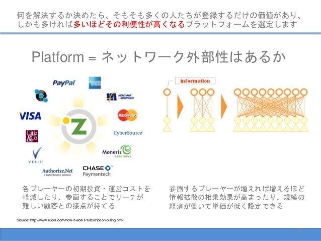 何を解決するか決めたら、そもそも多くの人たちが登録するだけの価値があり、 しかも多ければ多いほどその利便性が高くなるプラットフォームを選定します Platform = ネットワーク外部性はあるか Source: http://www.zuora...