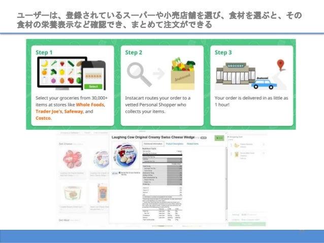 27 ユーザーは、登録されているスーパーや小売店舗を選び、食材を選ぶと、その 食材の栄養表示など確認でき、まとめて注文ができる
