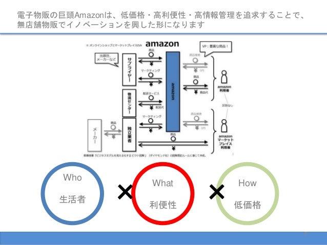 電子物販の巨頭Amazonは、低価格・高利便性・高情報管理を追求することで、 無店舗物販でイノベーションを興した形になります 8 Who 生活者 What 利便性 How 低価格 × ×