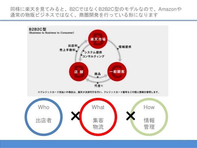 同様に楽天を見てみると、B2CではなくB2B2C型のモデルなので、Amazonや 通常の物販ビジネスではなく、商圏開発を行っている形になります 9 Who 出店者 What 集客 物流 How 情報 管理 × ×