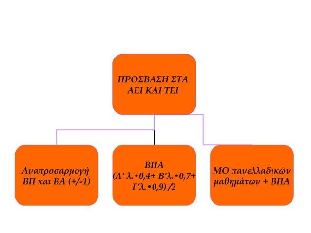 ΠΡΟΣΒΑΣΗ ΣΤΑ ΑΕΙ ΚΑΙ ΤΕΙ Αναπροσαρμογή ΒΠ και ΒΑ (+/-1) ΒΠΑ (Α' λ.•0,4+ Β'λ.•0,7+ Γ'λ.•0,9) /2 ΜΟ πανελλαδικών μαθημάτων +...