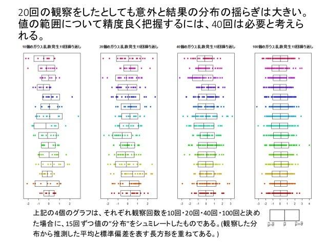 """20回の観察をしたとしても意外と結果の分布の揺らぎは大きい。 値の範囲について精度良く把握するには、40回は必要と考えら れる。 上記の4個のグラフは、それぞれ観察回数を10回・20回・40回・100回と決め た場合に、15回ずつ値の""""分布""""を..."""